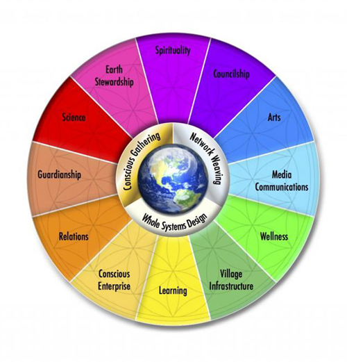 Awaken The Future Wheel of Sustainable Futures